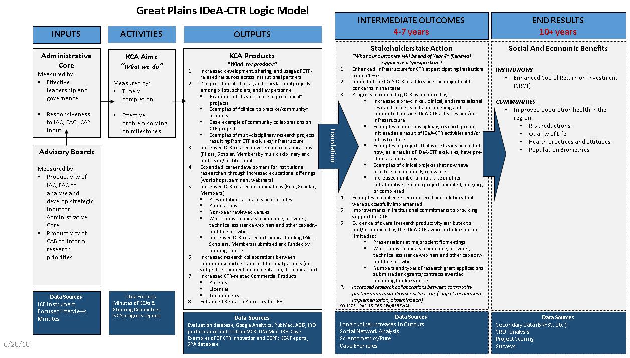 Logical_Model